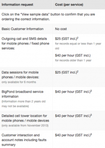 Telstra fee structure for data access