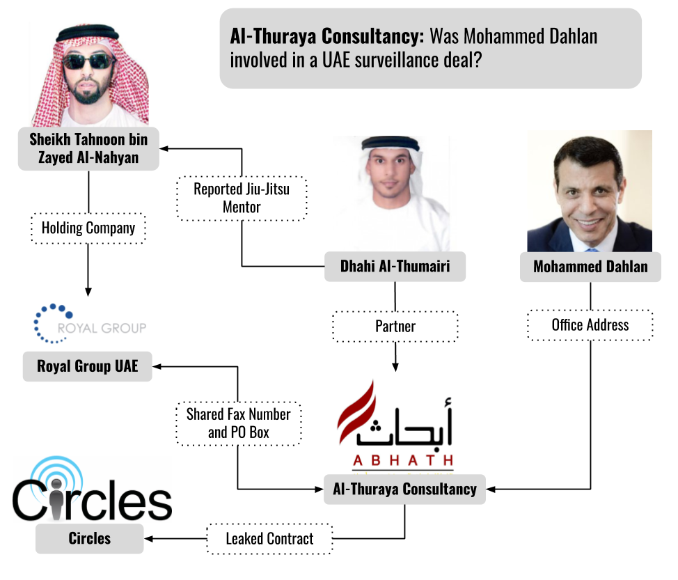 umair-akbar-Circles Figure 4 - Uncovering the Clients of Cyberespionage Firm: Circles