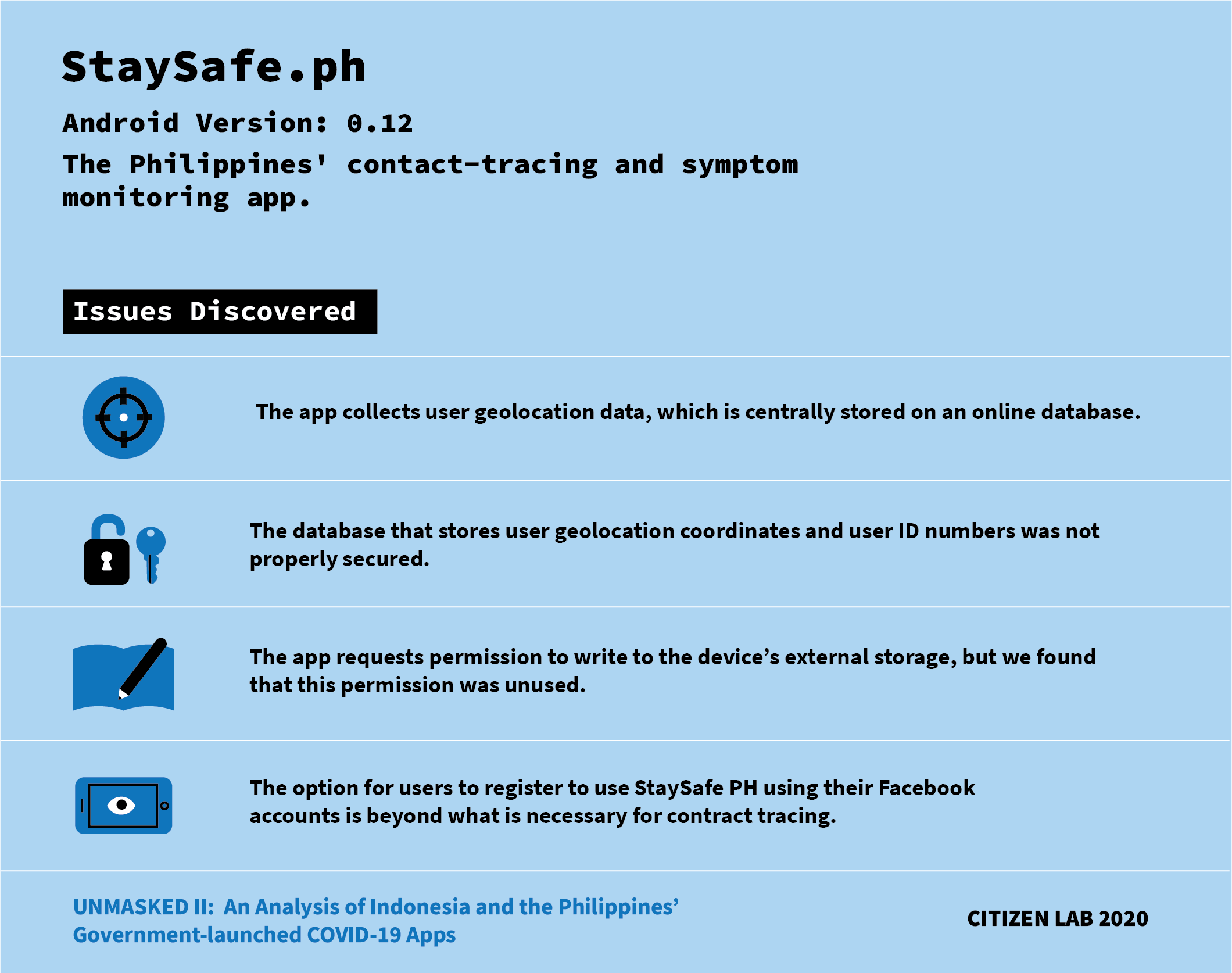 List of issues discovered on the COVID-19 app StaySafe.Ph
