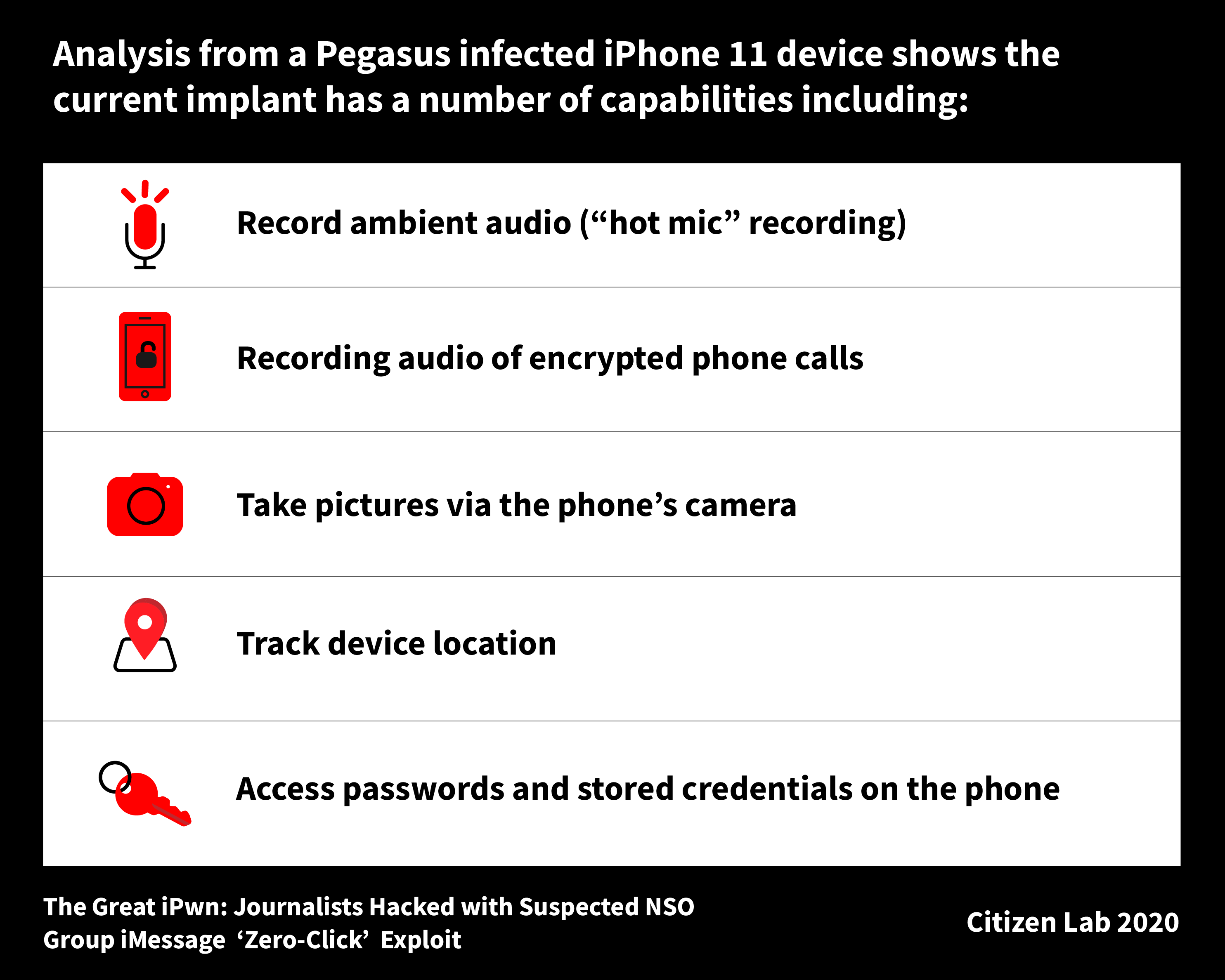 Some Pegasus implant capabilities observed on an infected device.