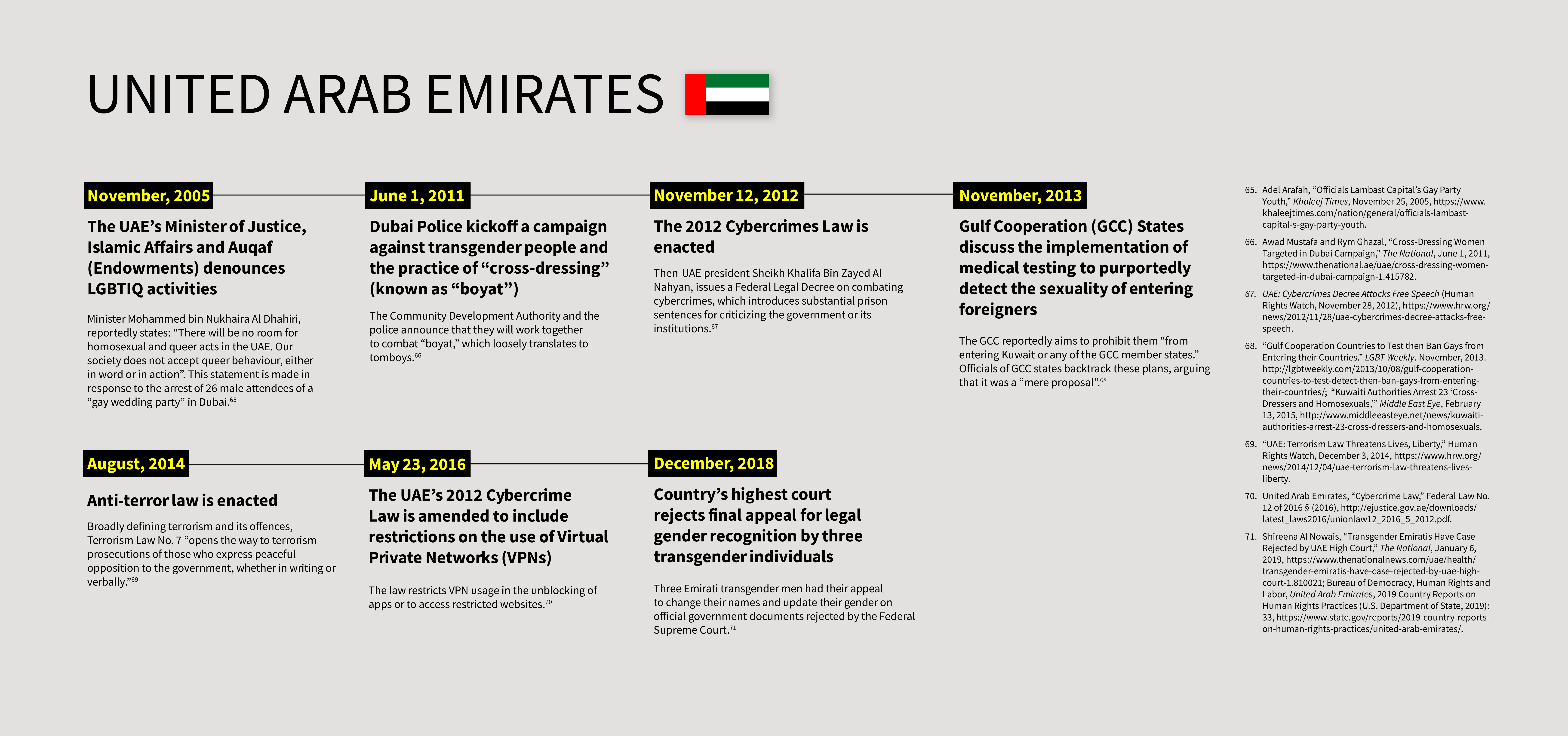 Timeline of selected events in United Arab Emirates