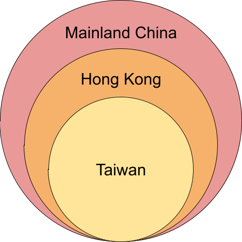 Relationship between Chinese language blocking in three regions: Taiwan's Chinese language blocking is a strict subset of Hong Kong's, which is itself a strict subset of mainland China's.